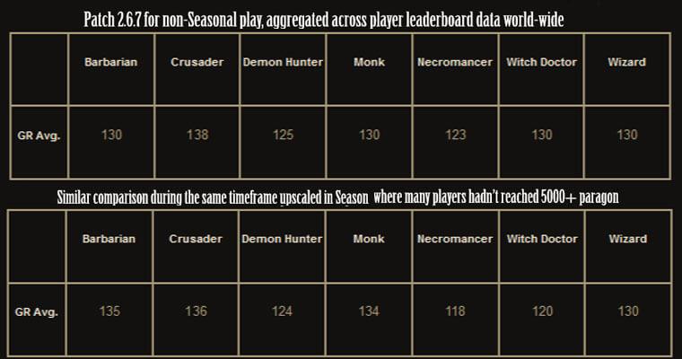 Leaderboard data